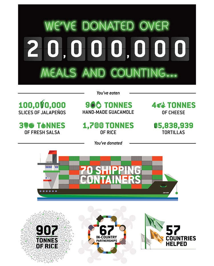 Zambrero-20Million-Infographic